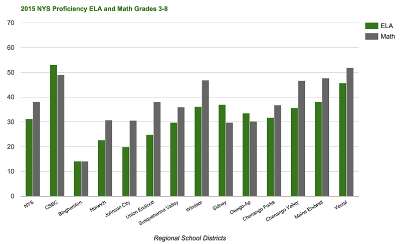 2015 Math & ELA scores for region