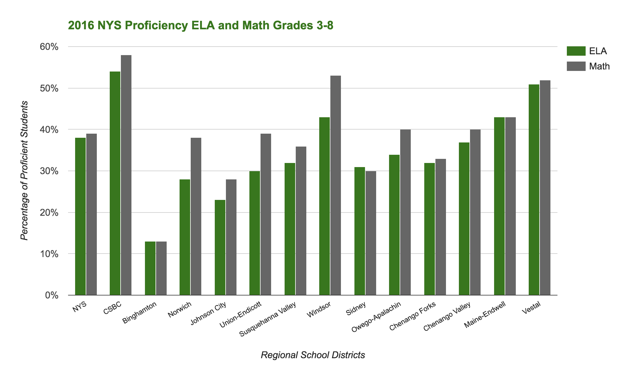 2016 New York State Proficiency ELA and Math Grades 3-8 Result ...